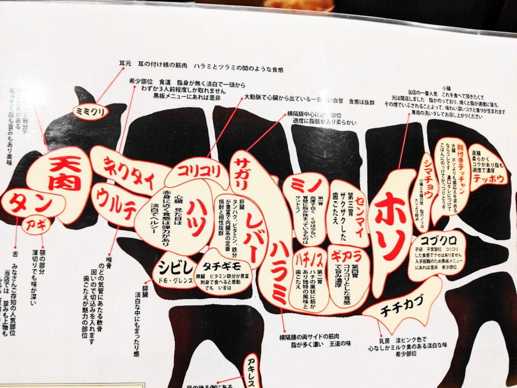 お肉の種類